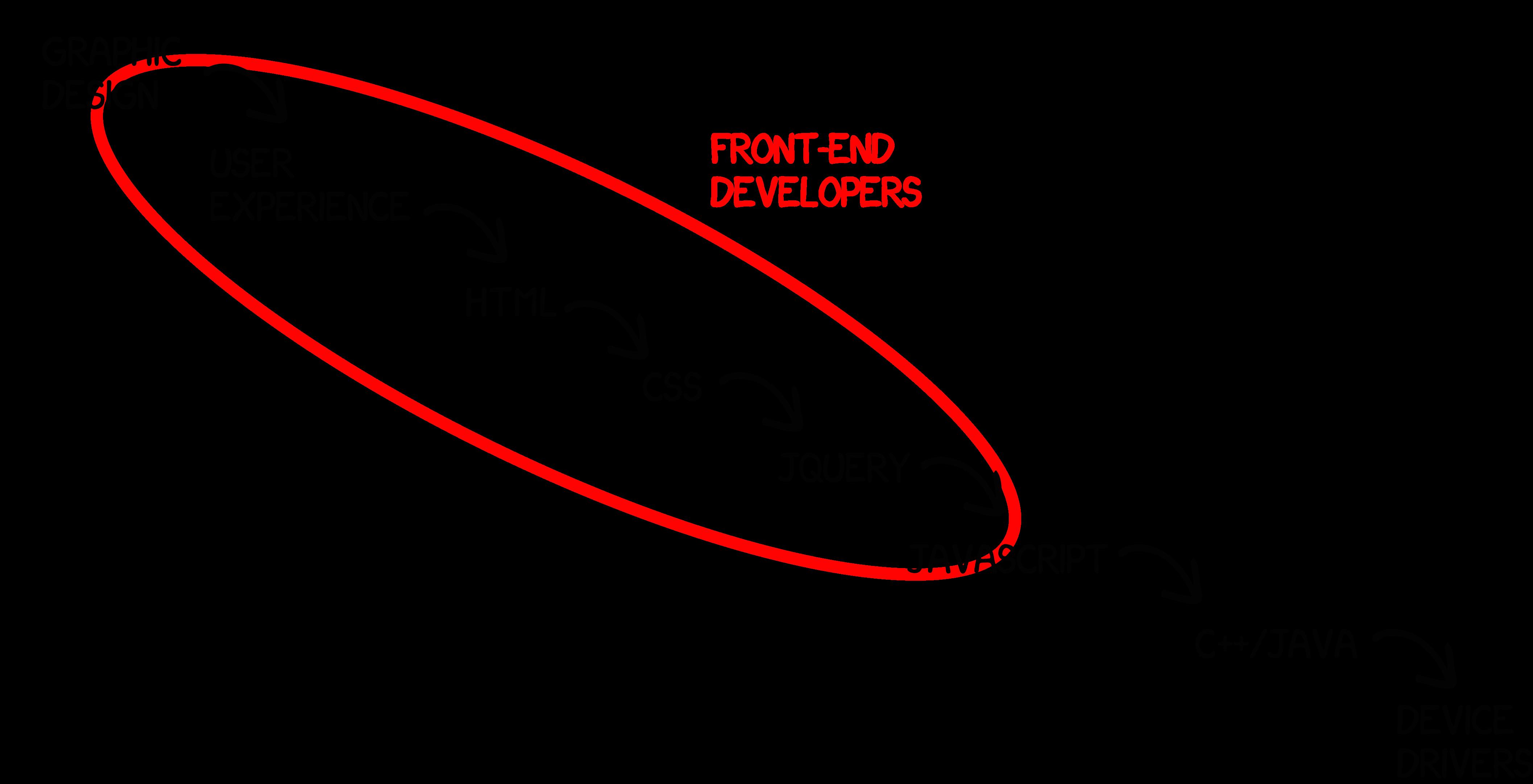 Front End Development Diagram Automotive Wiring Jeep The Shifting Definition Of Developer Rh Blog Salsitasoft Com Ford Suspension