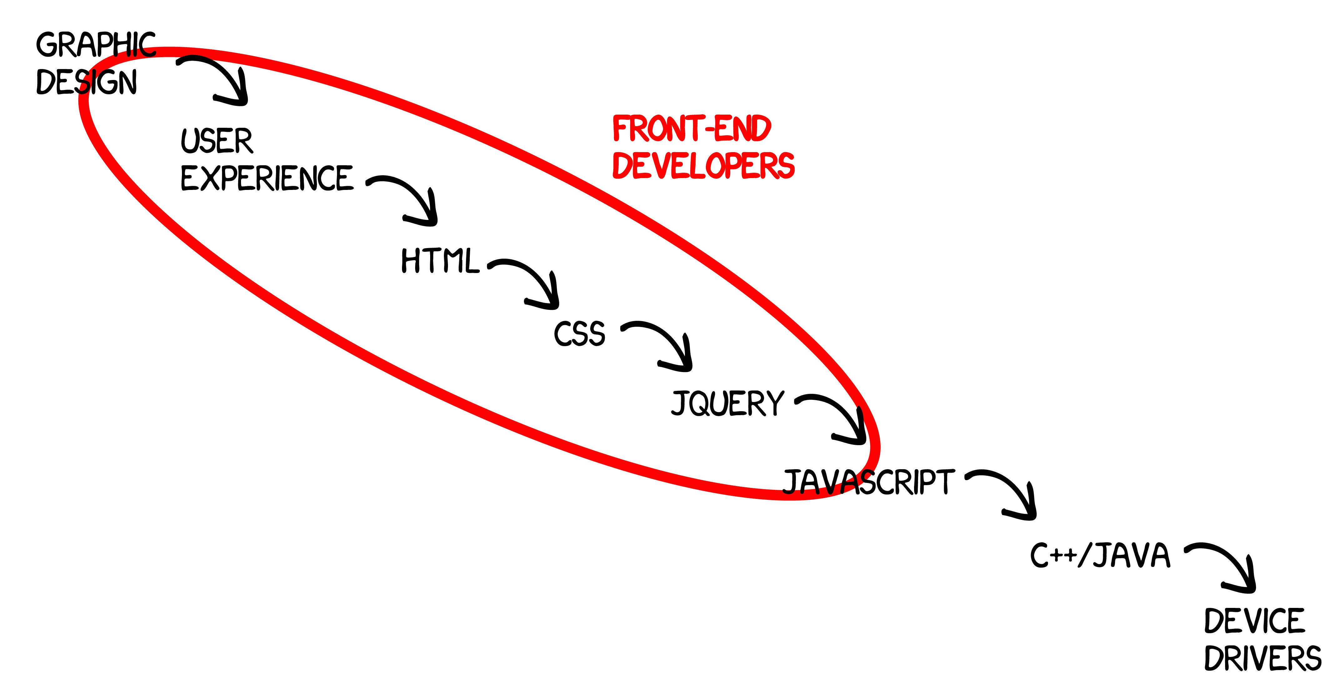 The Shifting Definition Of Front End Developer