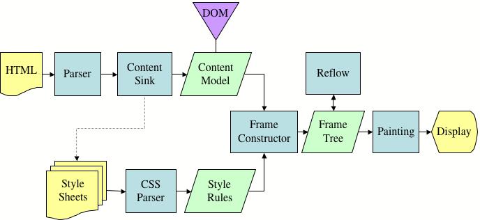 HTML render pathway