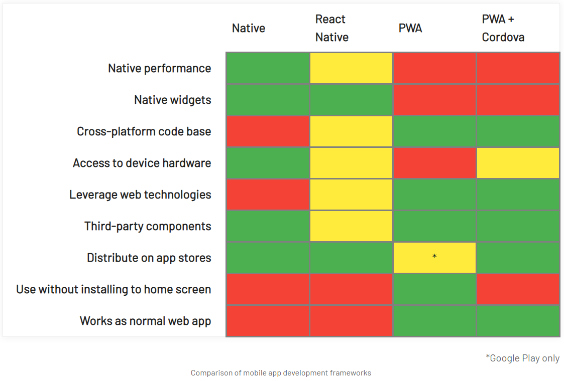 React Native, PWAs and the decline of native mobile app